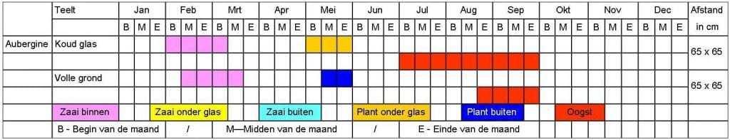 Aubergine tabel