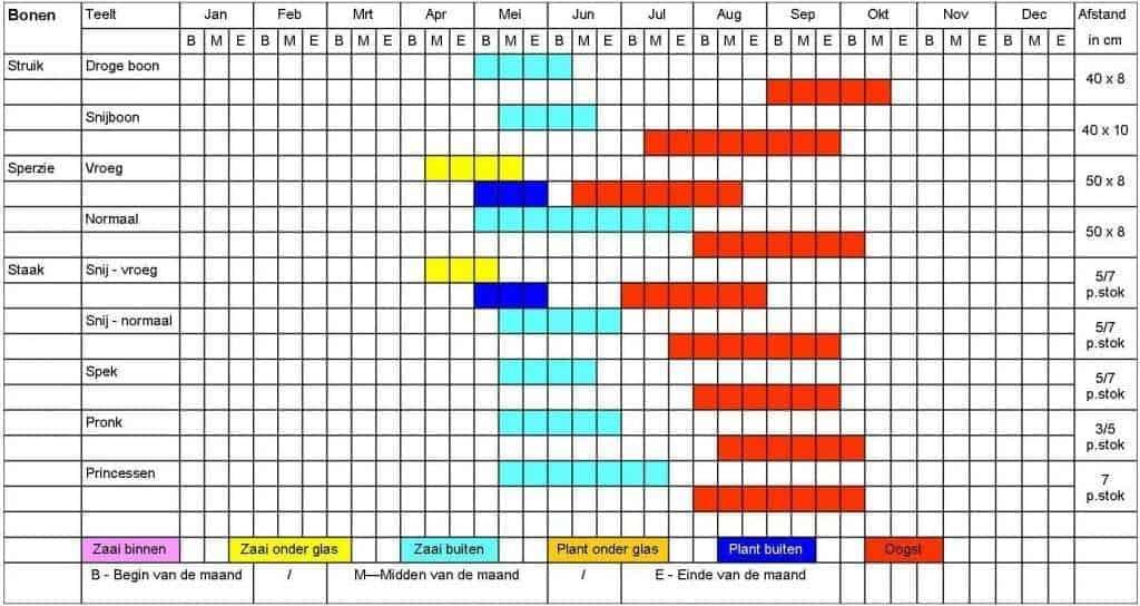 Bonen tabel