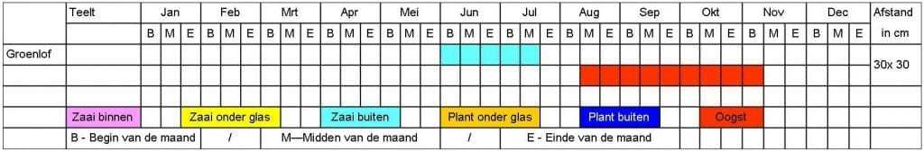 Groenlof tabel