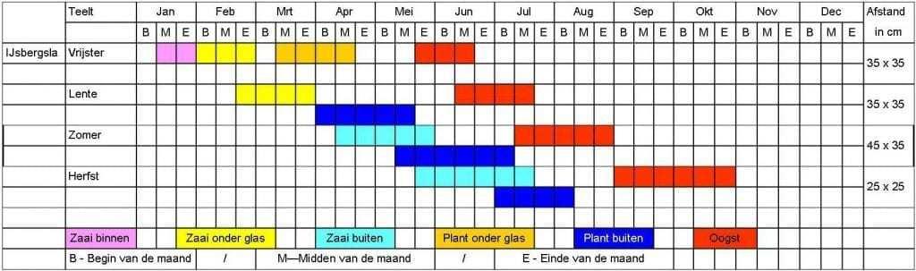 IJsbergsla tabel