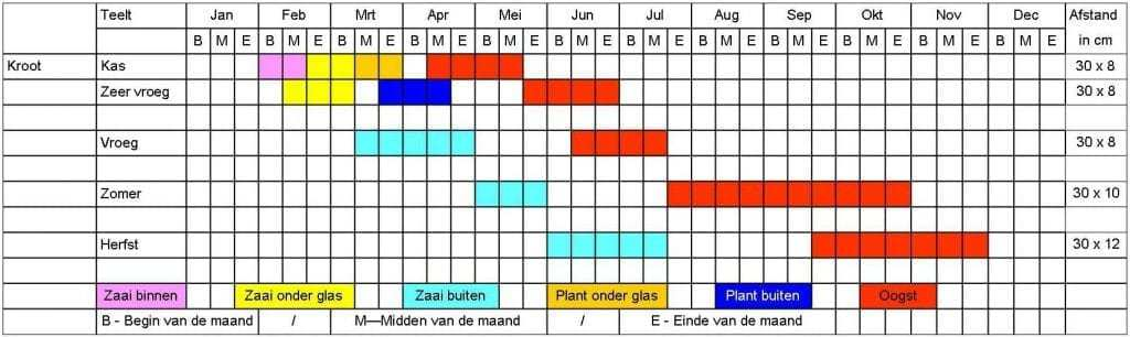 Kroot tabel