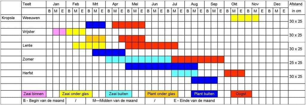 Kropsla tabel