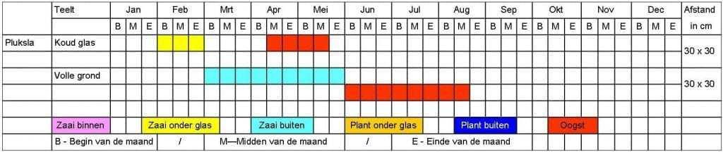 Pluksla tabel