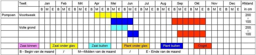 Pompoen tabel