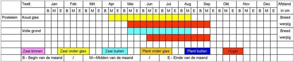 Postelein tabel