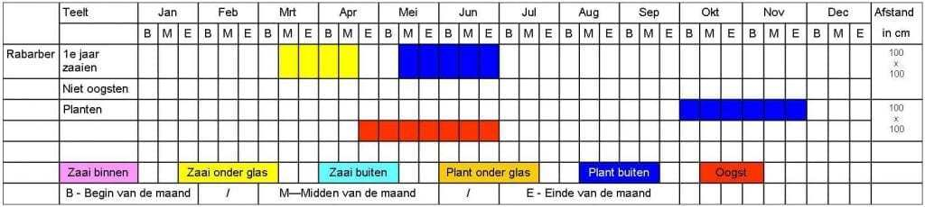 Rabarber tabel