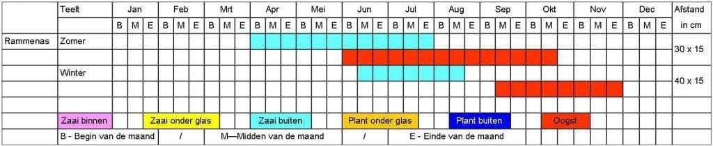 Rammenas tabel