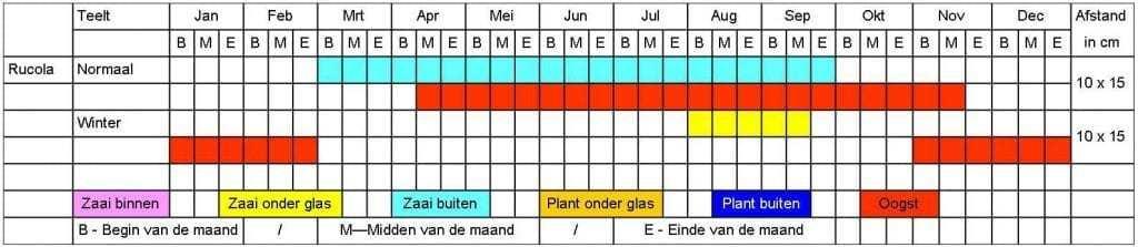 Rucola tabel
