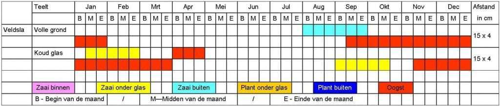 Veldsla tabel